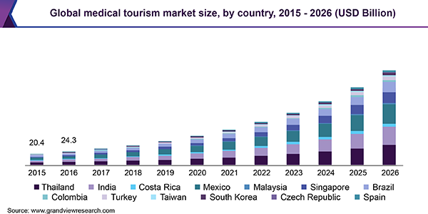 Medical Tourism Market To Reach 179 6 Billion By 2026 Leading