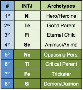 Why are ENFPs and INTJs supposedly compatible? : intj