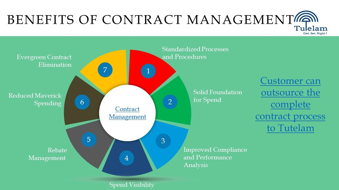 Benefits Of Contract Management Solutions In India  Contract