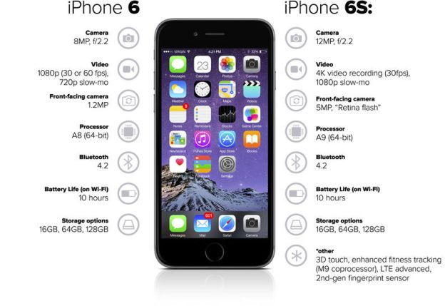 iphone 6 vs iphone 6s apple iphone 6 vs apple iphone 6s mobile phones what s 1322
