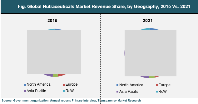 Nutraceuticals Market Was Valued At Us Bn In  And Is
