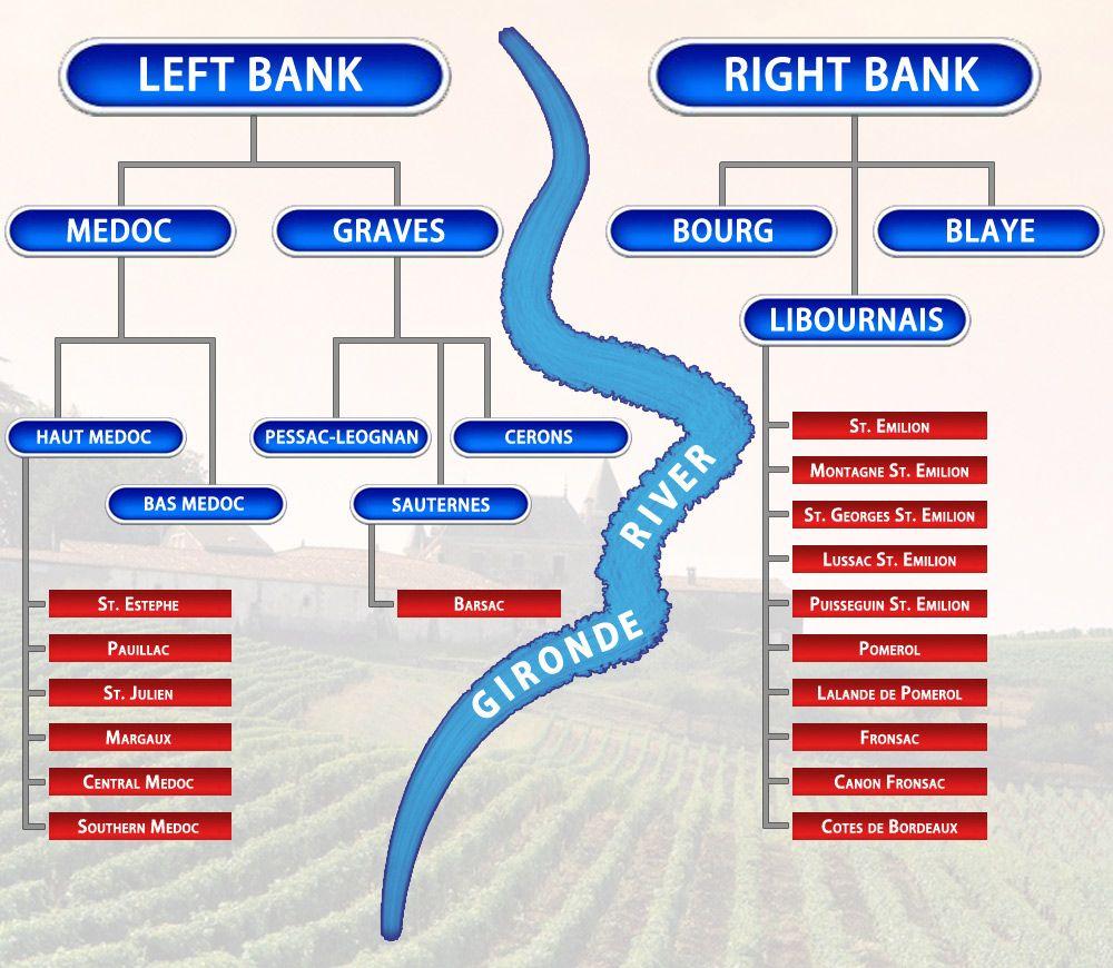 Left Bank Cab Sauv, Right Bank Merlot