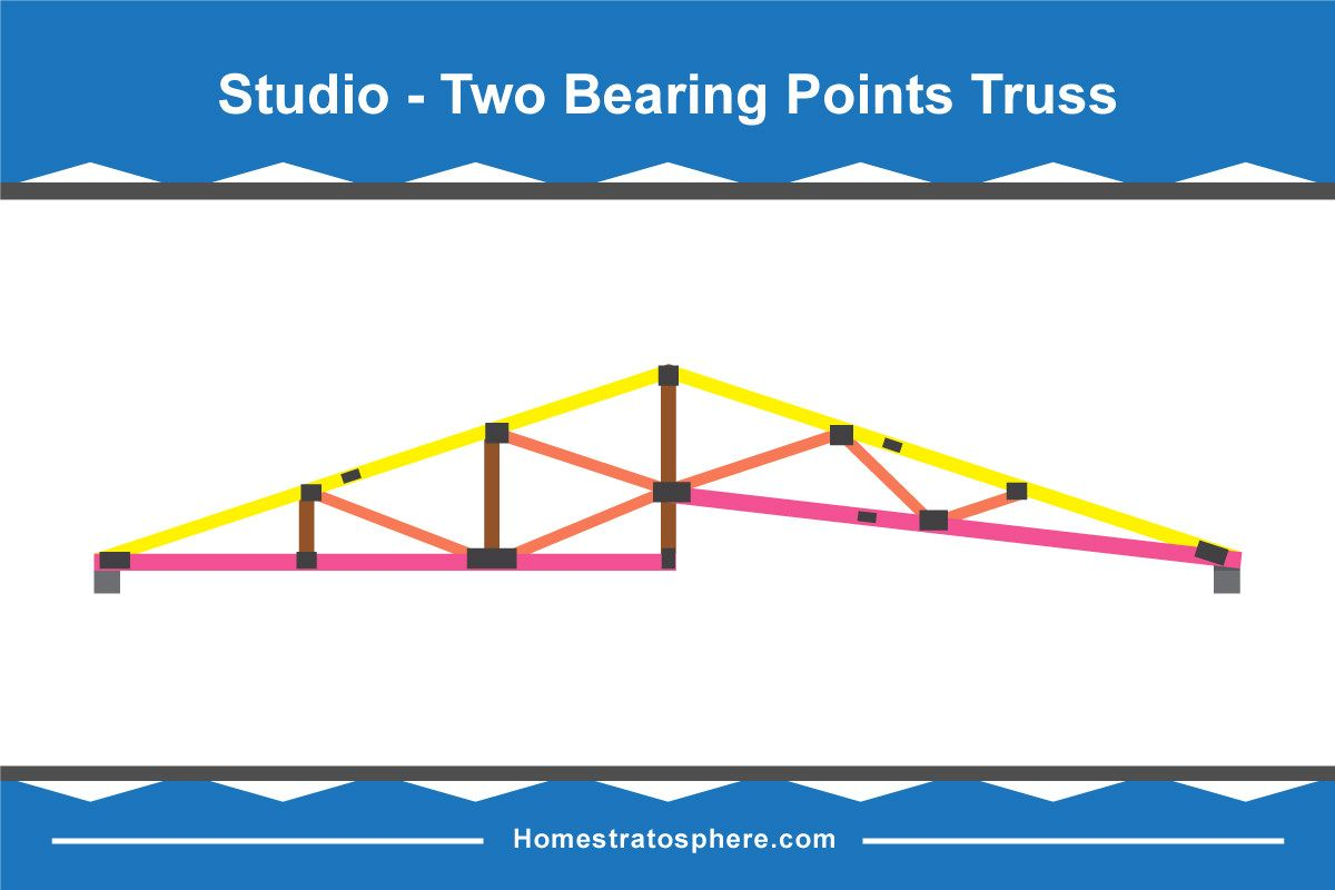 30 Different Types Of Roof Trusses Illustrated Configurations Roof Trusses Roof Diagram