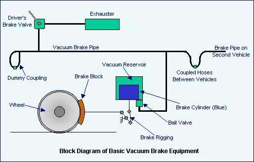 Basic vacuum brake equipment more in httpmechanicalengg me basic vacuum brake equipment more in httpmechanicalengg ccuart Gallery