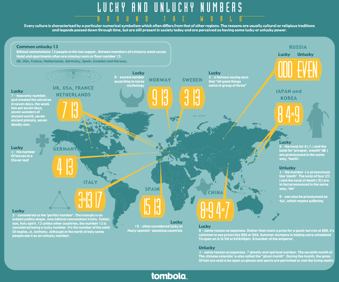 Lucky Unlucky Numbers Around The World Infographic Educational Infographic Unlucky Number
