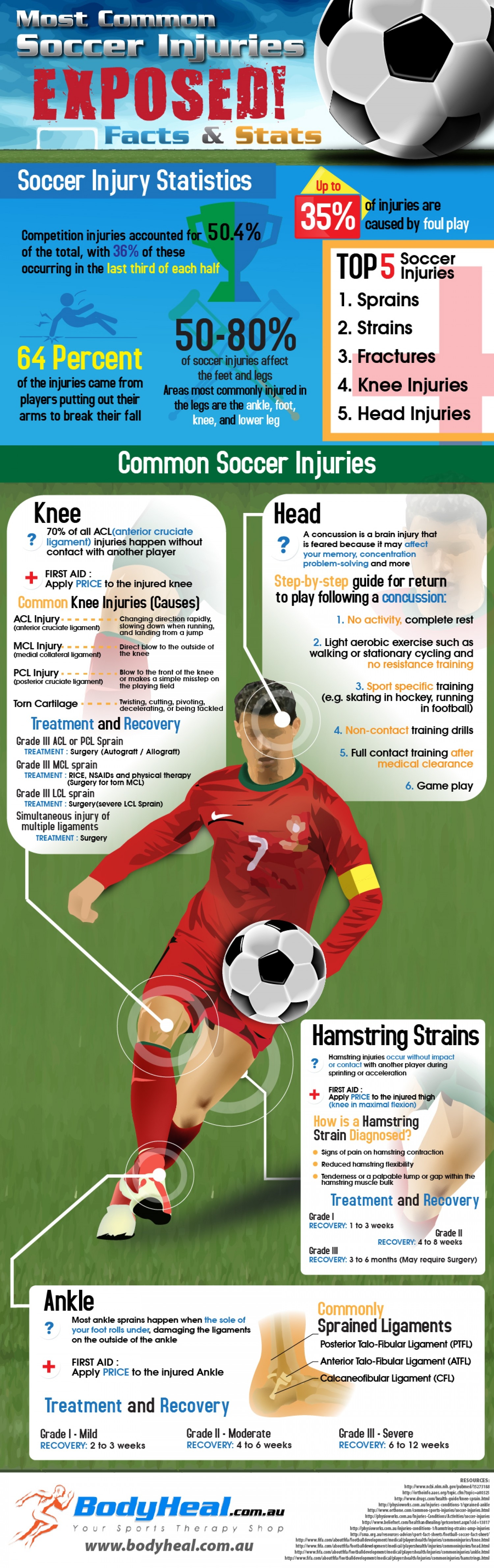 Most Common Soccer Injuries Exposed Facts Stats Infographic Soccer Soccer Workouts Soccer Training