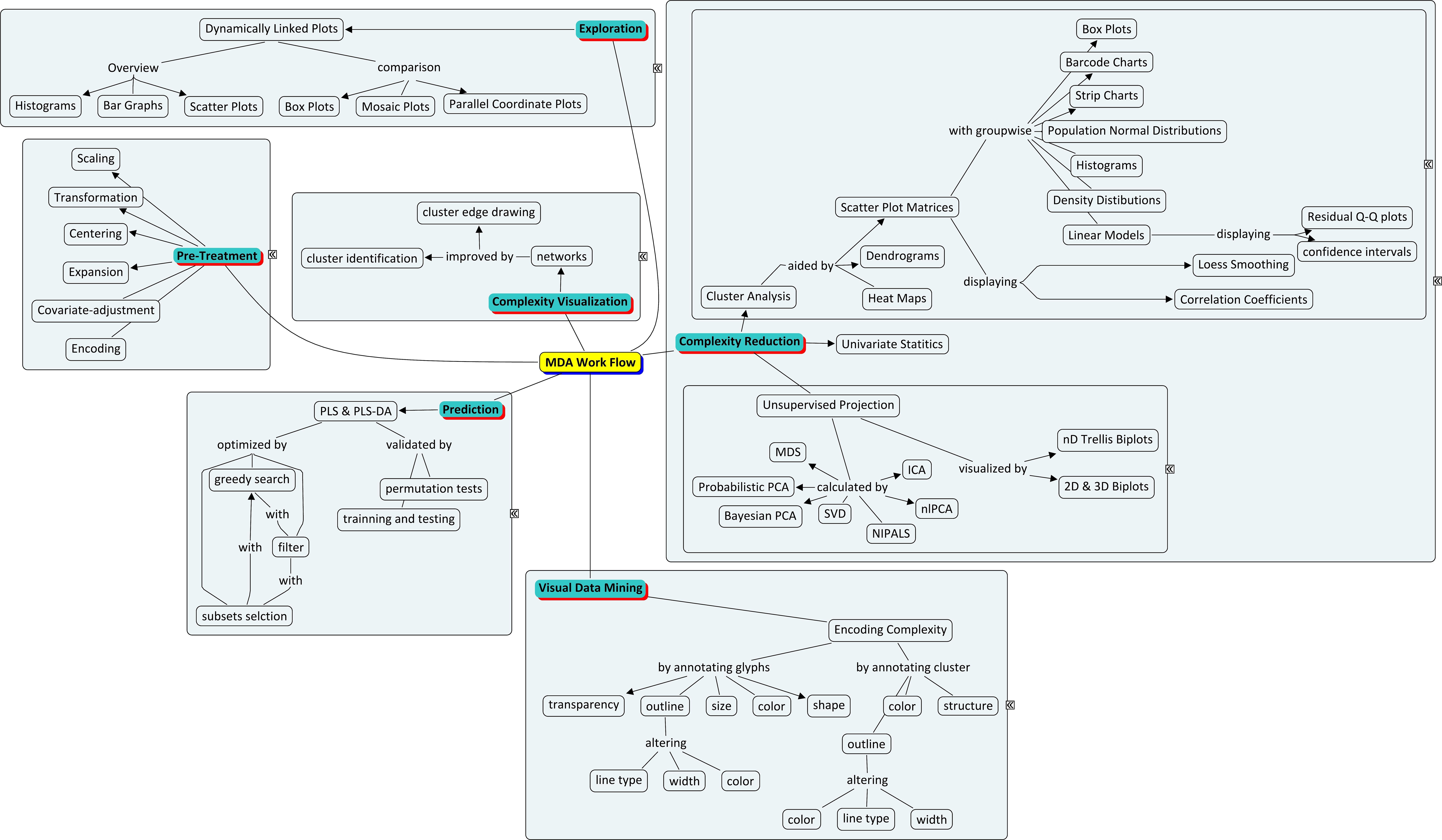 Dataysis Flow Diagram