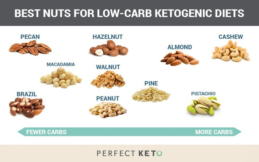 Carbs In Almonds And Other Nuts The Best Low Carb Nuts On Keto Healthy Nuts Ketogenic Diet Healthiest Nut Butter