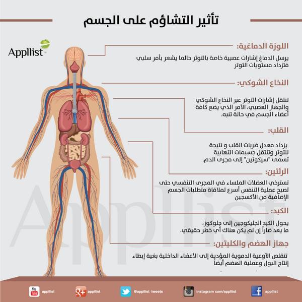 ابليست بالعربية On Twitter Health And Nutrition Health Lifestyle Human Development