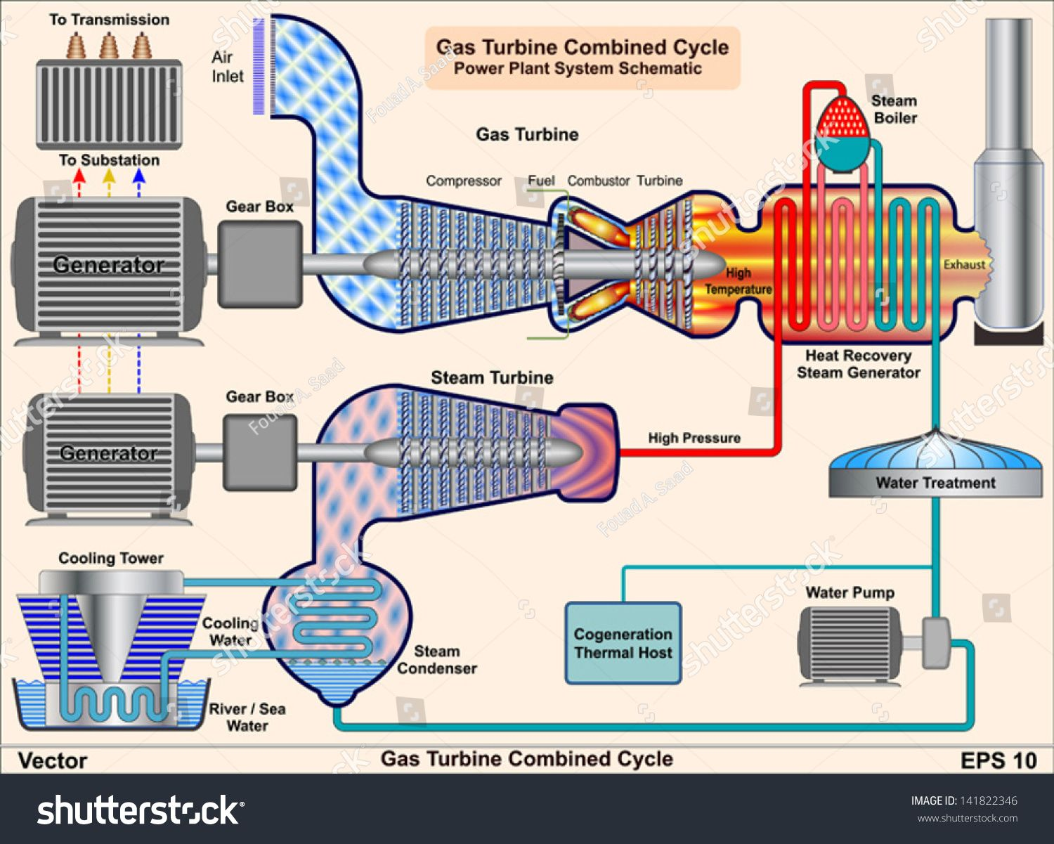 Gas Turbine Combined Cycle Power Plant System Schematic Gas Turbine Steam Turbine Power Plant