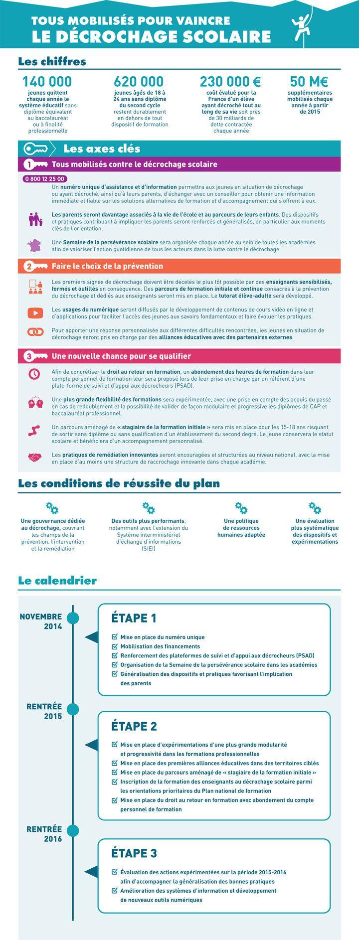Tous Mobilises Pour Vaincre Le Decrochage Scolaire Decrochage Scolaire Education Nationale Systeme Educatif