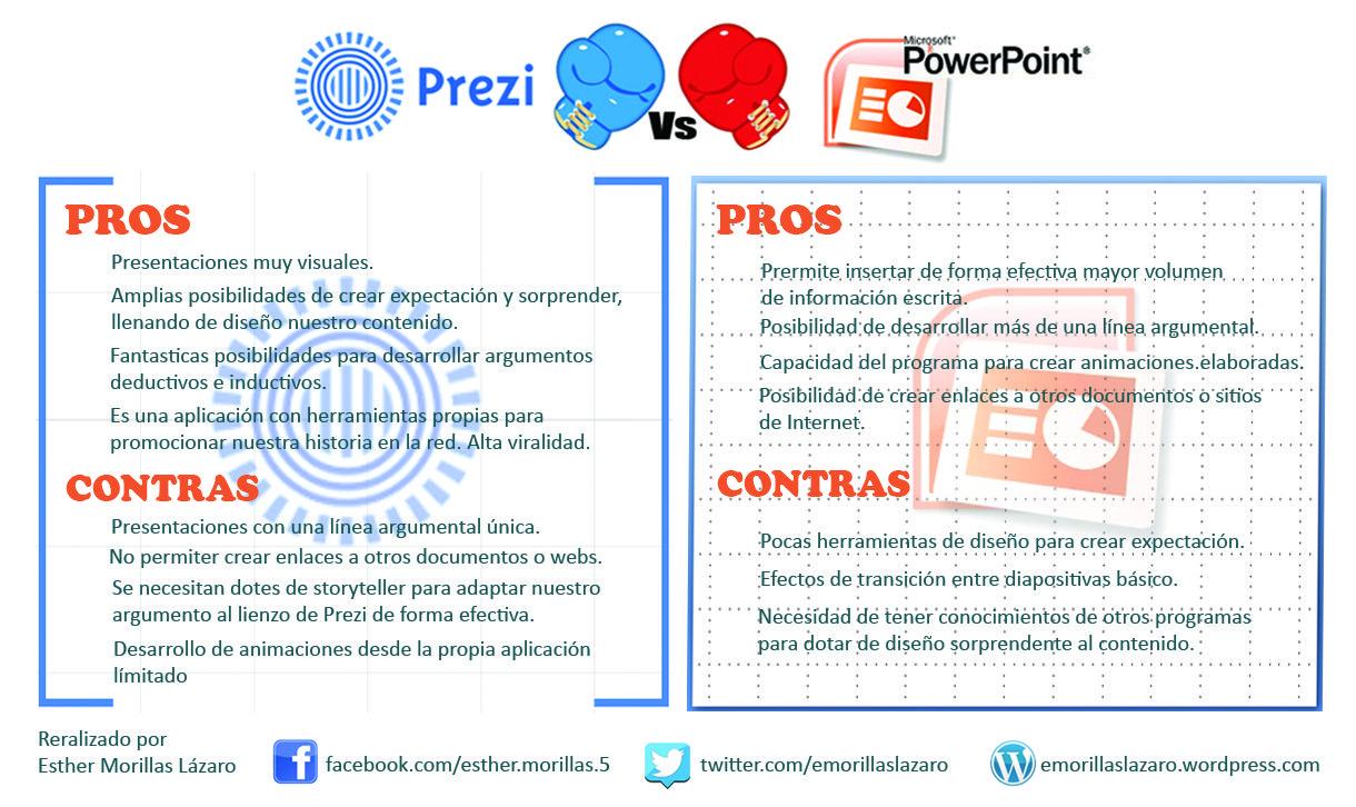 Prezi Vs Powerpoint Trucos Para La Escuela Educacion Plantilla Powerpoint