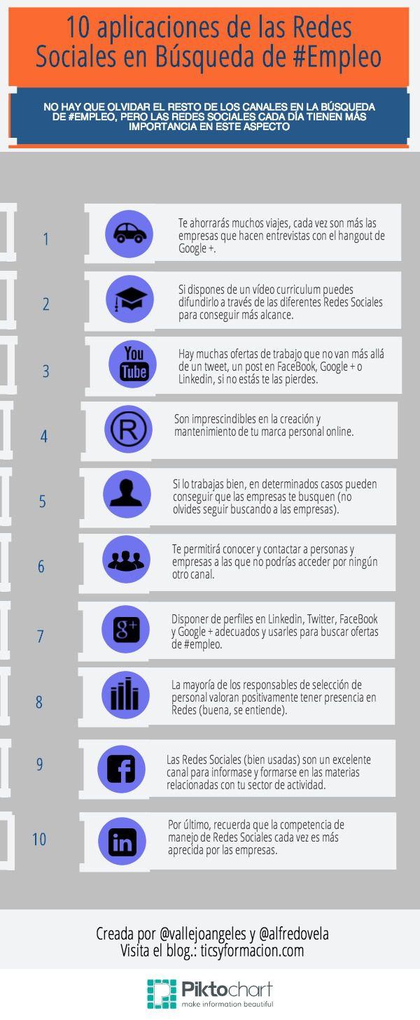 10 Aplicaciones De Las Redes Sociales En Búsqueda De Empleo Infografia Infographic Socialmedia Consejos Para La Búsqueda De Empleo Busqueda De Empleo Y Educacion Para El Trabajo
