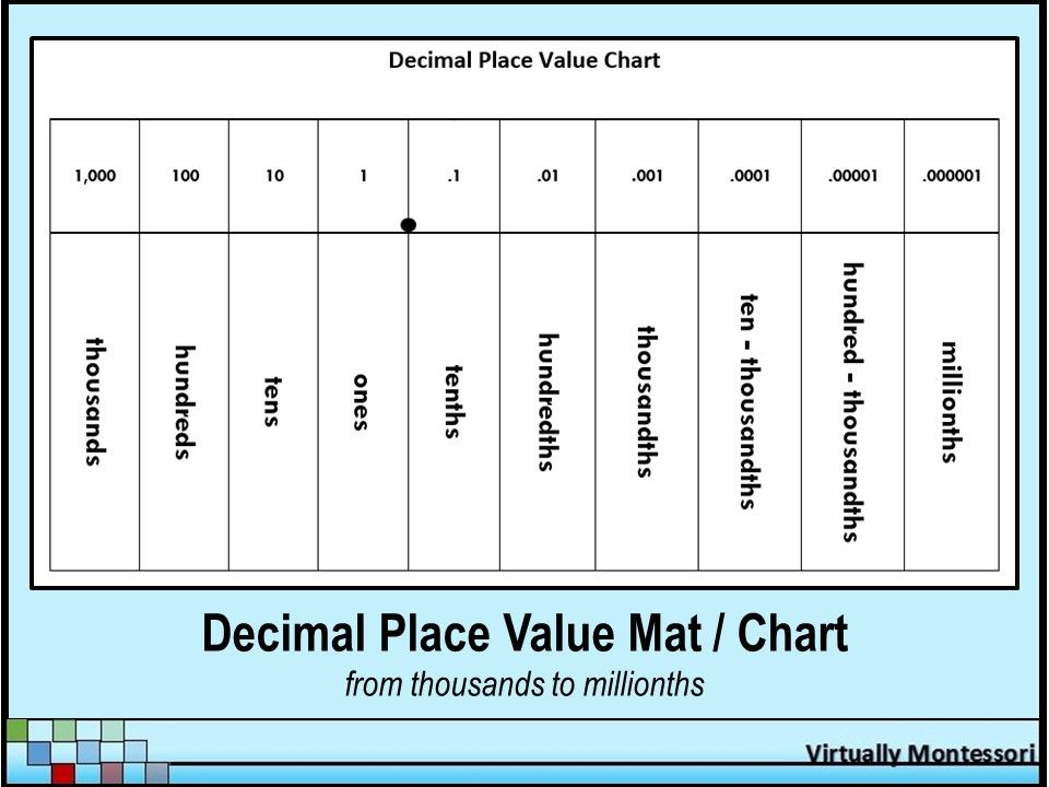 Decimal Place Value Chart / Mat - Black and White teaching math
