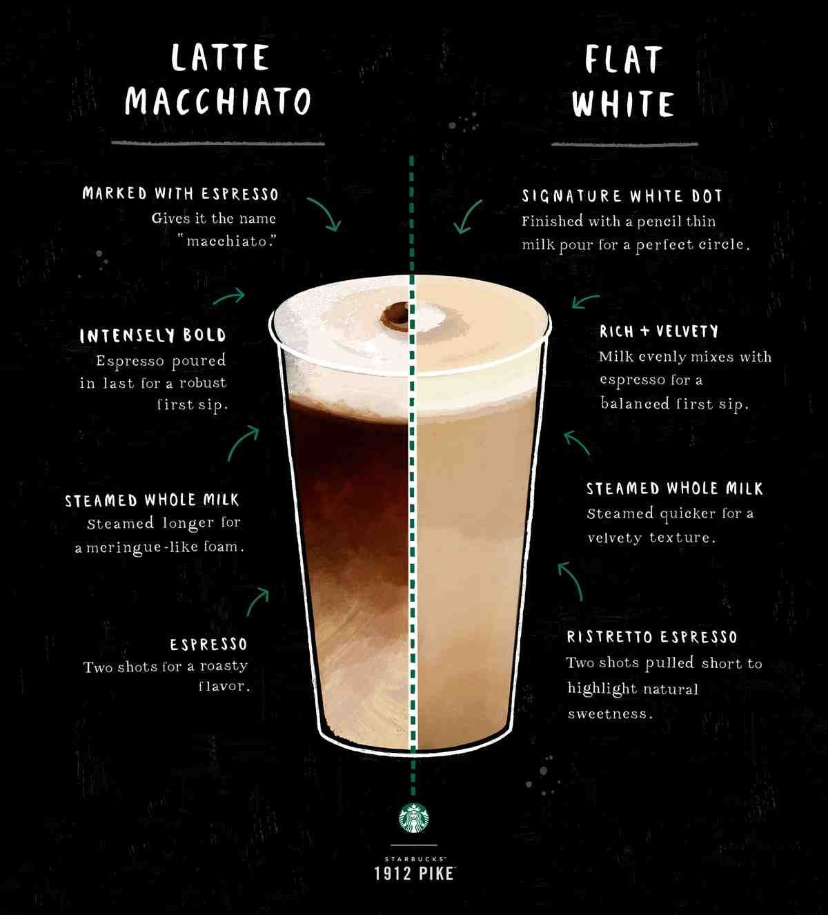 latte macchiato vs the flat white here s the breakdown and the differences [ 1200 x 1326 Pixel ]