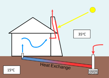 Passive Heat Exchange Combination Of Solar Chimney Window Placement And Earth Tube In 2020 With Images Solar Chimney Solar Energy Diy Solar Energy Panels