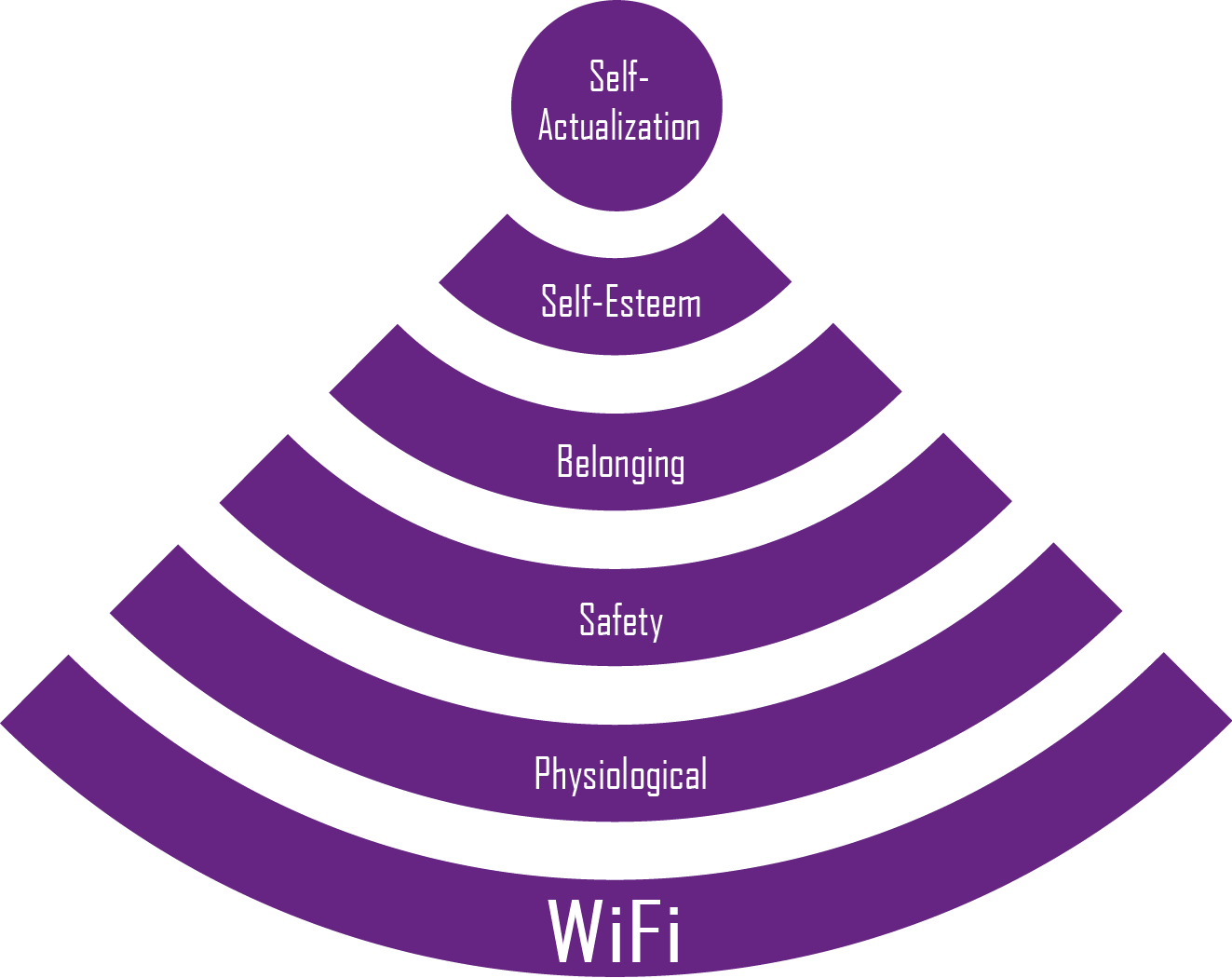 updated version of maslow s hierarchy of needs wi fi laugh maslow s hierarchy of needs