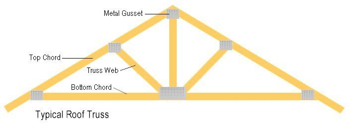 Great This Small Guide Will Allow You To Find The Best Methods To Design, Build  And Install The Garage Roof Trusses.