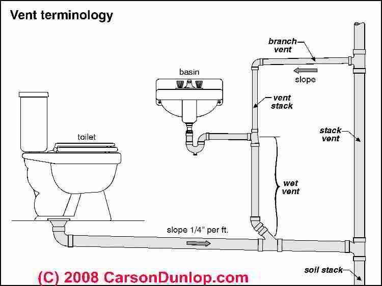 A Plumber That Is Not Skilled In A Particular Task Could Actually Aggravate The Problem Click Image For More Plumbing Vent Bathroom Plumbing Plumbing Drains