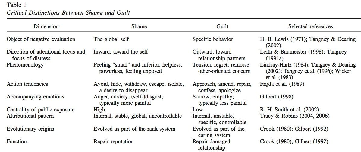 Compass of Shame | Counseling Theory &amp- Info | Pinterest | Compass ...