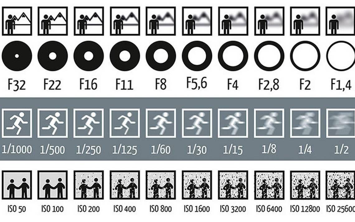 Imagem explica os efeitos da abertura do diafragma, do obturador e ...