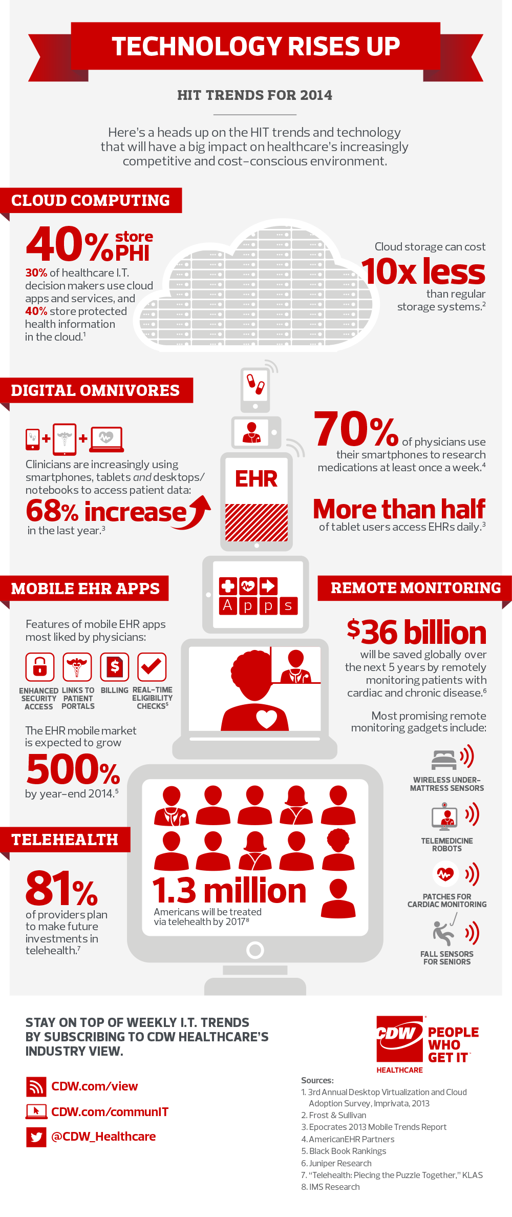 Healthcare It Trends Infographic 0114 1000 Infografia Tecnologia Salud