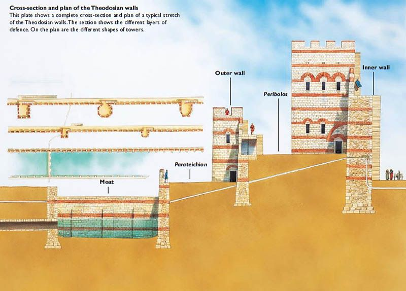 """Cross-section and plan of the Theodosian walls (Constantinople)"""""""