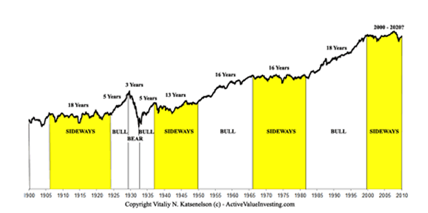 What Happens In A Sideways Stock Market  The Market Oracle