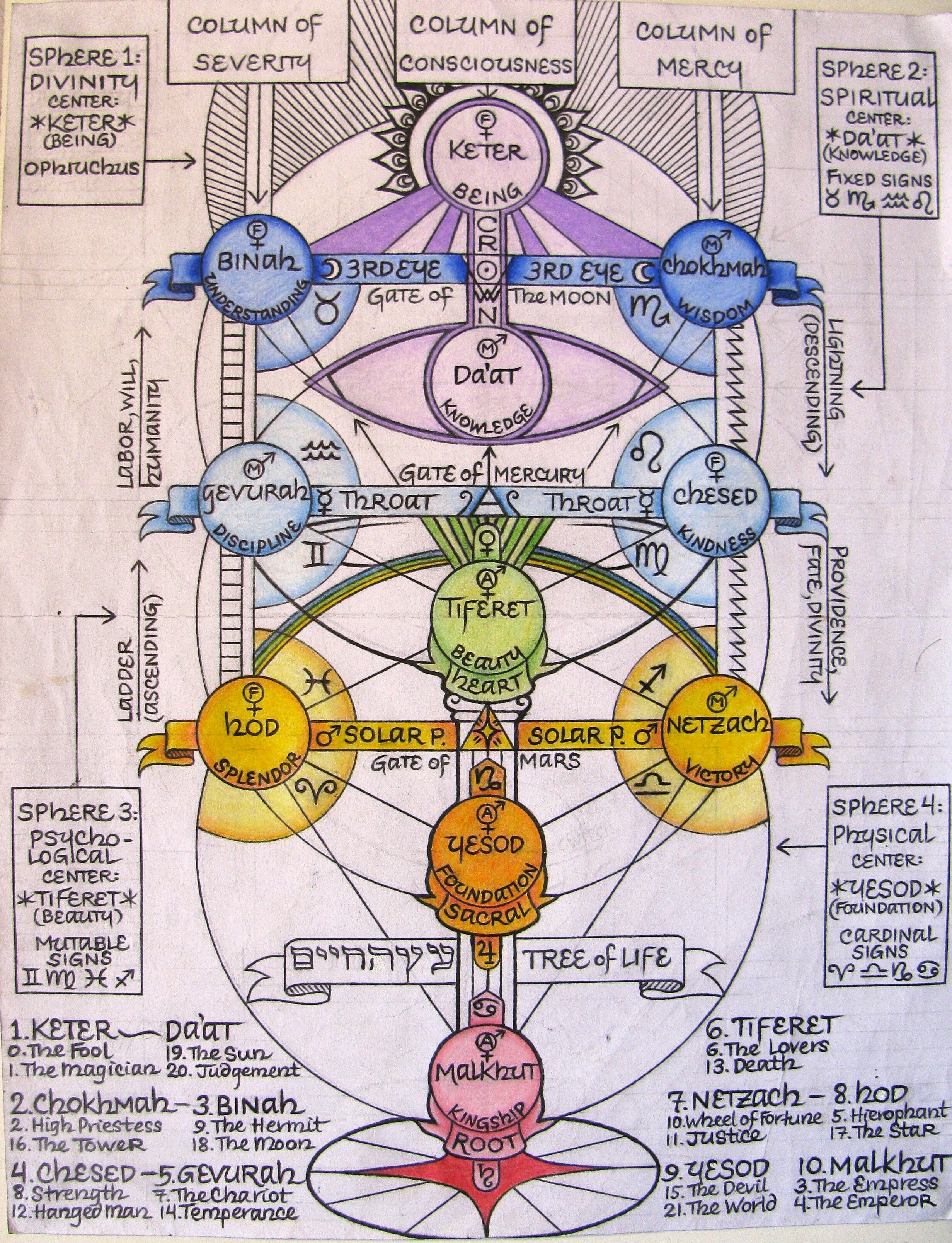 Kabbalistic Tree Of Life With Correspondences By Shane Red Moon Book Of Shadows Tree Of Life Alchemy Symbols A man, who suffered as man, though he was both god and man. kabbalistic tree of life with