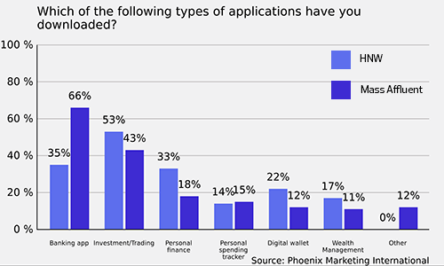 Finance Apps Who Are the Real Power Users? Financial