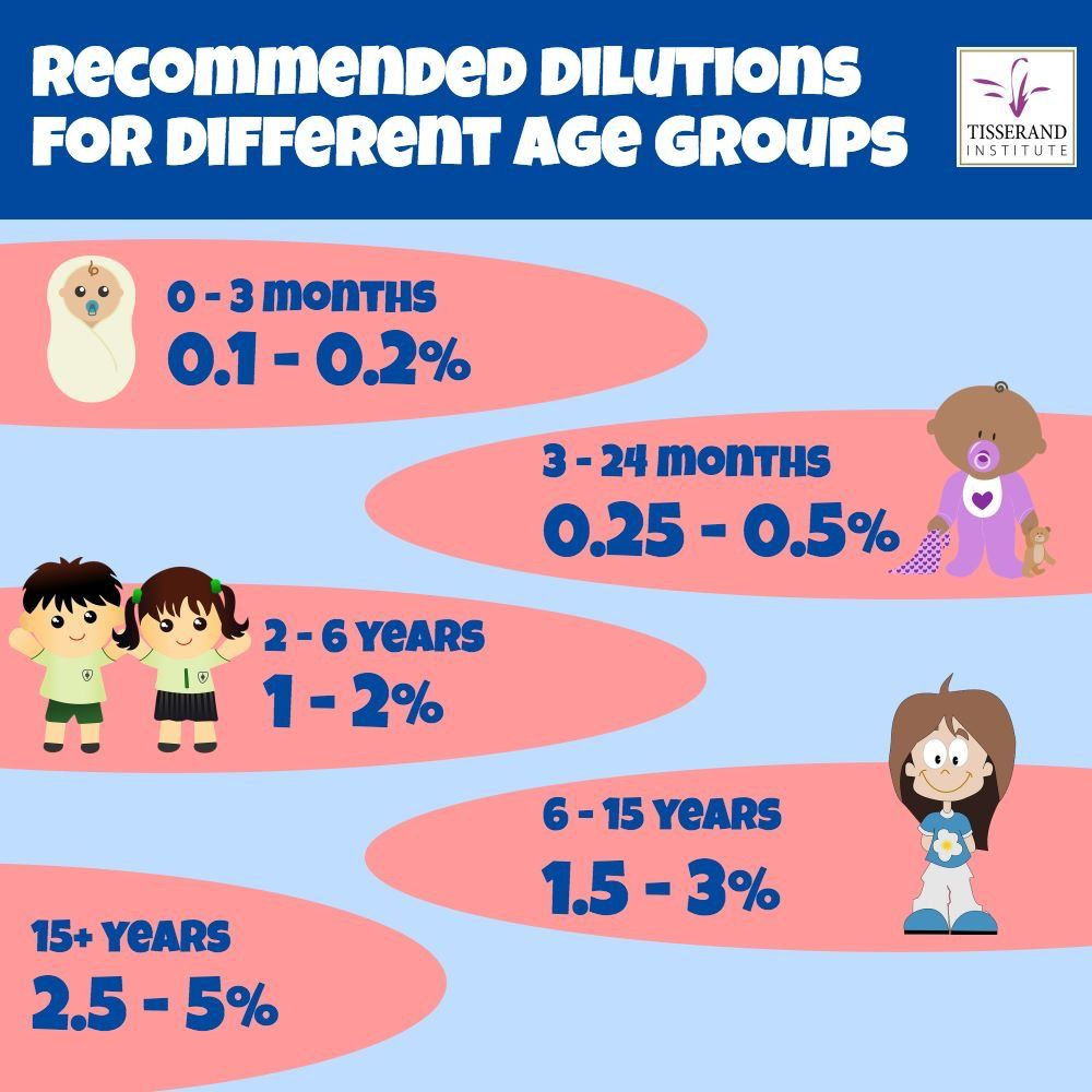EO dilution by age Are essential oils safe, Tisserand
