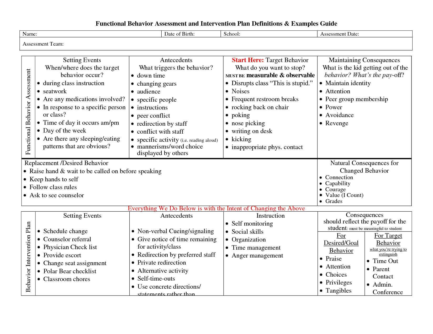 Behavior Intervention Plan Template Up To Date 012 Plan Template Behaviour Astoundi Behavior Intervention Plan Positive Behavior Support Behavior Interventions