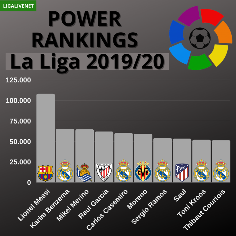 Power Rankings La Liga 2019 20 In 2020 Lionel Messi La Liga Messi