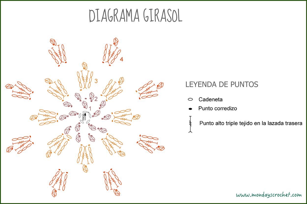 Diagrama Girasol | CROCHET FLOWERS LEAVES | Pinterest | Girasoles