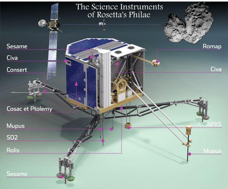 Rosetta's Philae Lander A Swiss Army Knife of Scientific Instruments.
