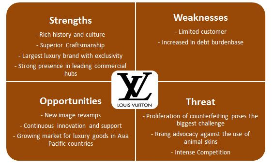 Louis Vuitton Company Analysis Competitor analysis - company analysis