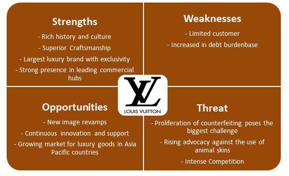 Louis Vuitton Company Analysis Louis Vuitton Louis Analysis