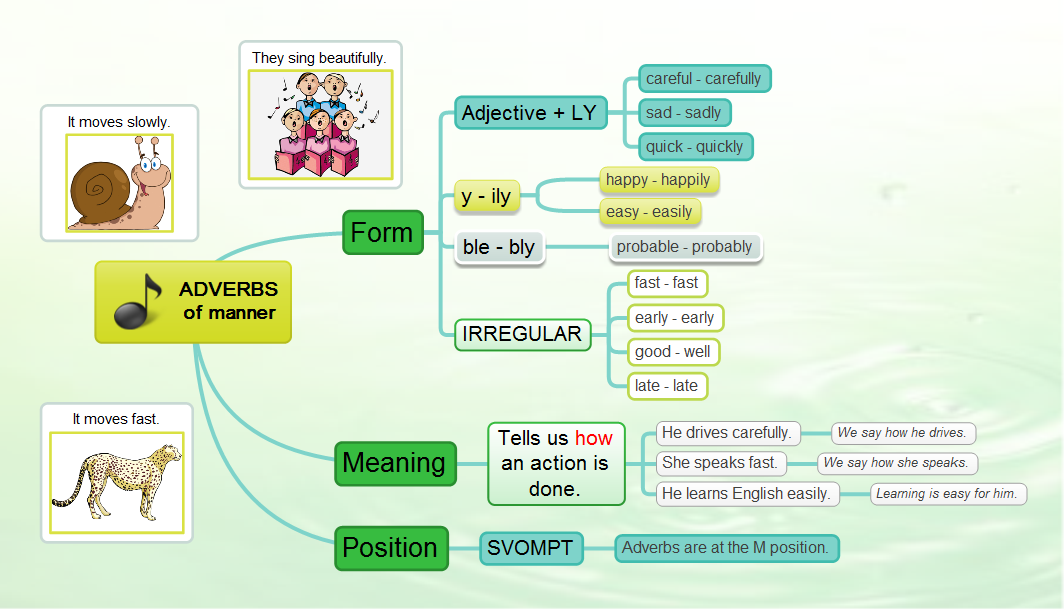 I like teaching adverbs to students because it is very ...
