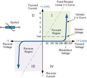 Varistor Characteristics Curve   EE life in 2019   Diy