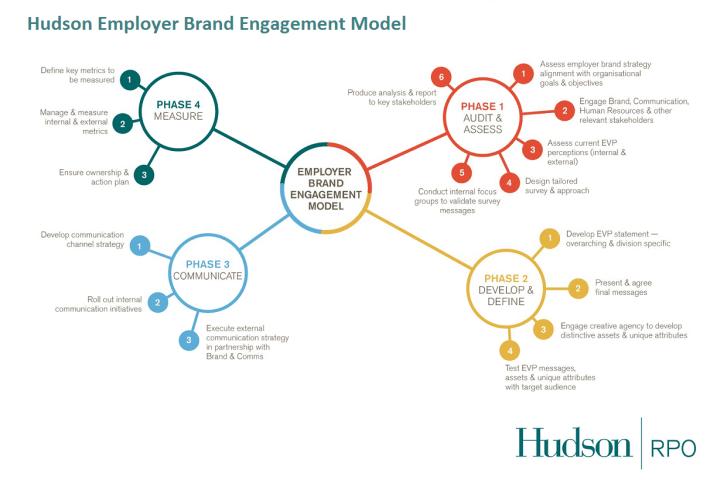 Hudson Pro Employer Branding Model Employer Branding Engagement Model Employment