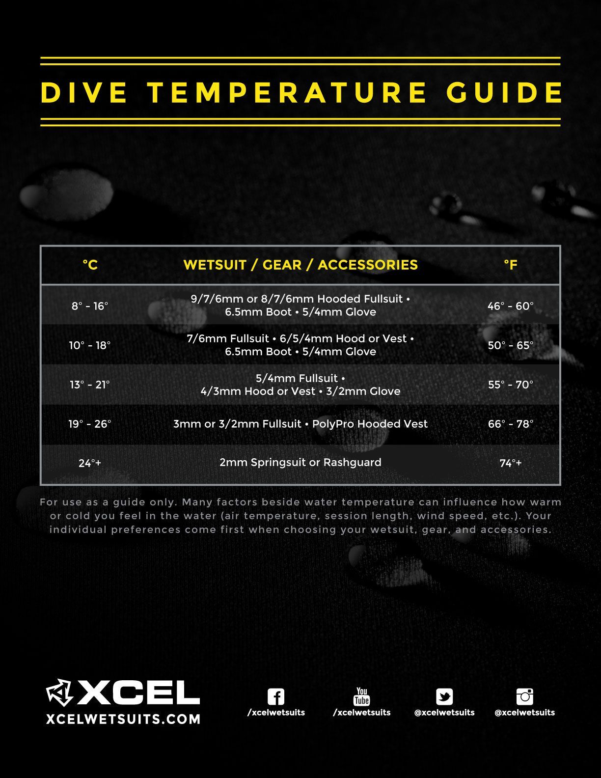 THE BEST WETSUIT FOR COLD WATER DIVING: XCEL THERMOFLEX # ...