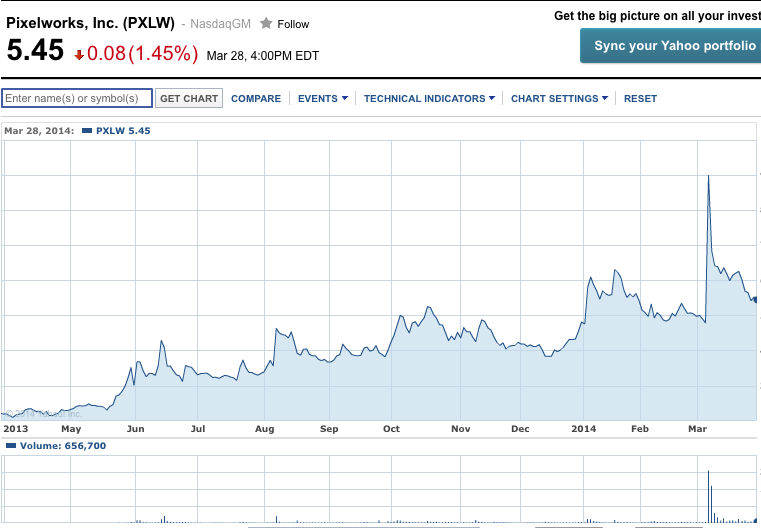 Stocks Investing Mobiletech Pureplay Pixelworks Has Had Quite A