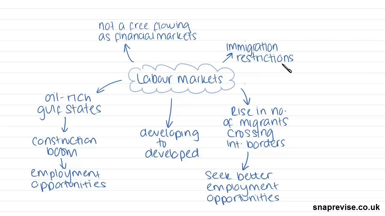 Globalisation Part 3 A Level Geography Aqa Ocr Edexcel Academic Writing English Literature Essay Structure