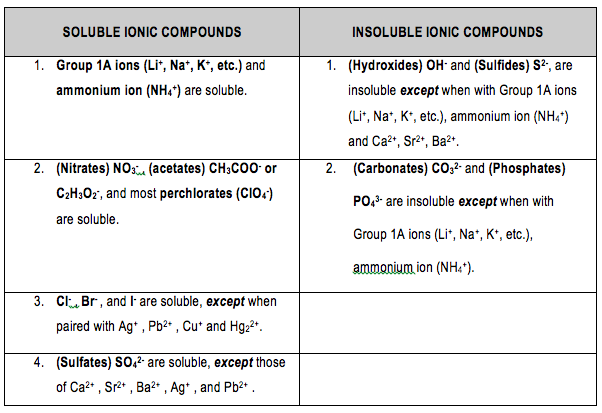 Aqueous Solutions Solubility Rules 10 Chemistry Education