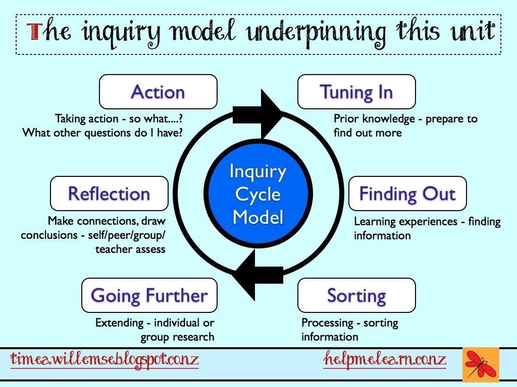 the teaching and learning cycle Learning, teaching and assessing  learners can begin with their preferred style at any point in the cycle kolb suggests that learning has only concluded when.