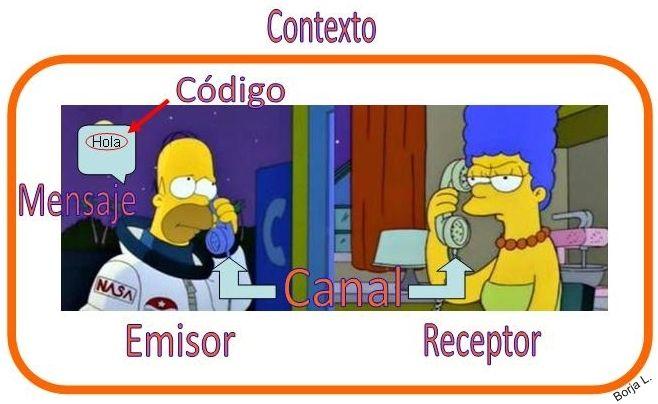 La Comunicación Y Sus Elementos Emisor Receptor Código Mensaje Canal Y Referente Elementos De La Comunicacion Comunicacion Practicas Del Lenguaje
