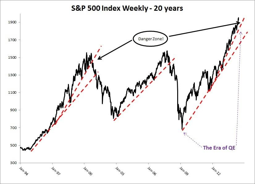 S P Performance In 20 Years S P 500 Index Stock Market 20 Years