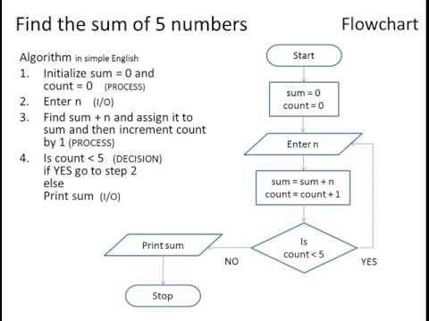 Algorithm using Flowchart and Pseudo code Level 1 Flowchart   Computer  science programming, Flow chart, Algorithm