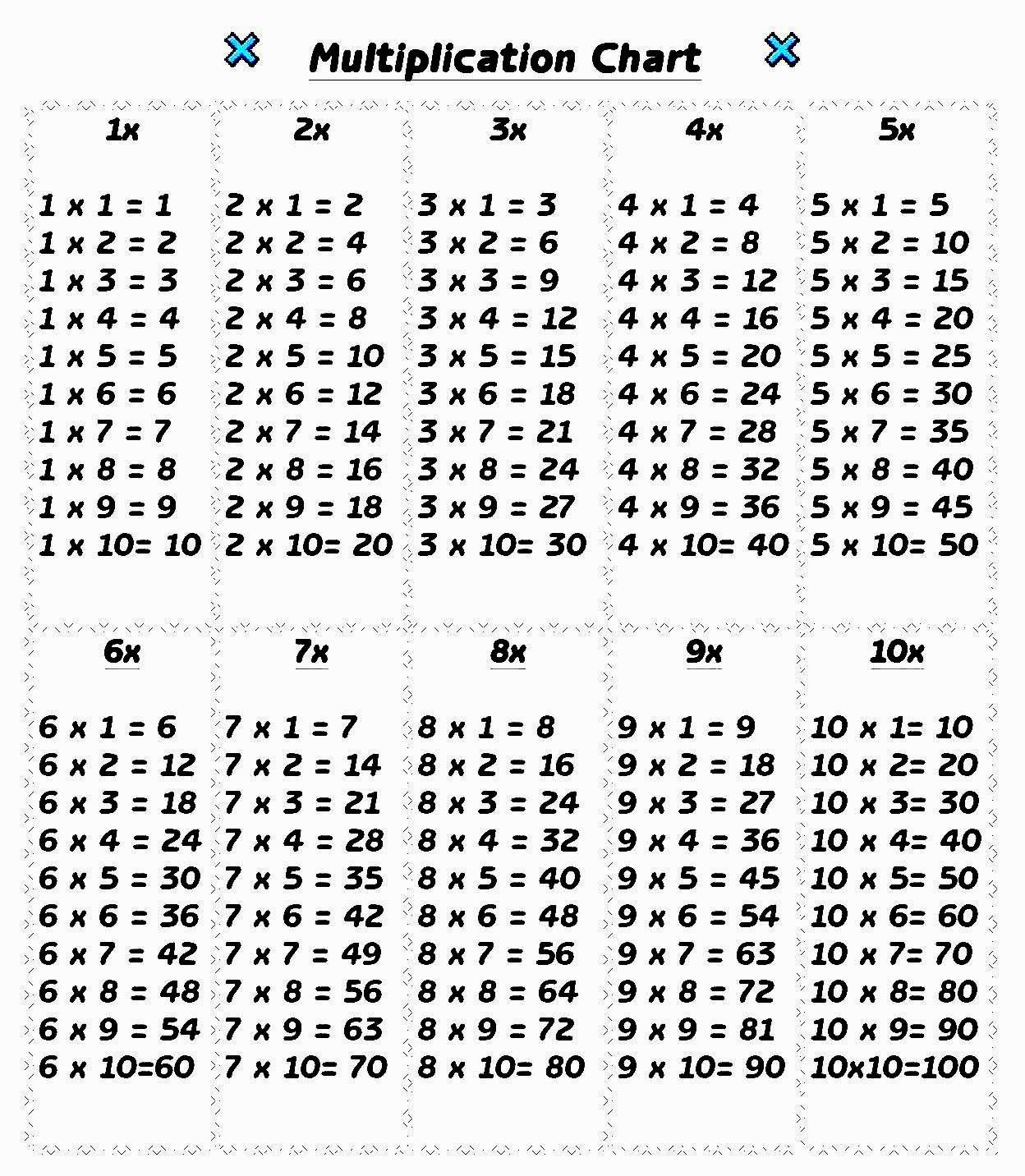 Multiplication Table 1 10 In