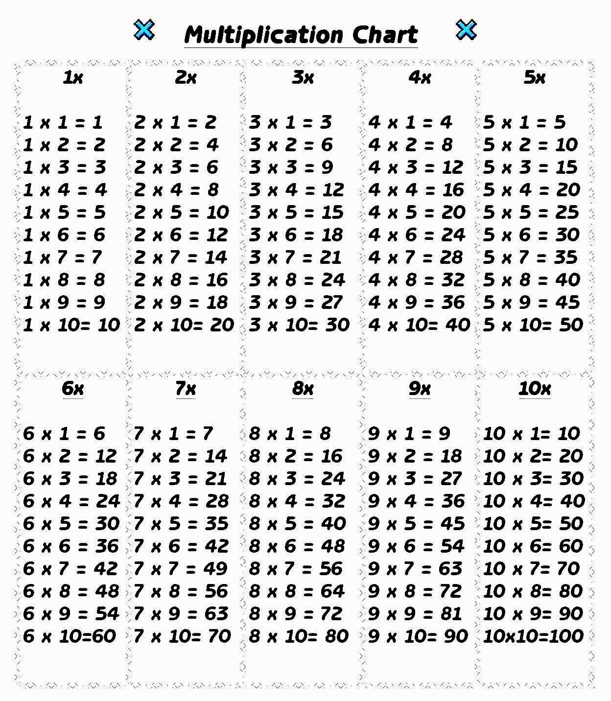 Multiplication Table 1 10